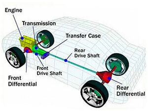 How Do I Know If Have A Fault With My Transmission System